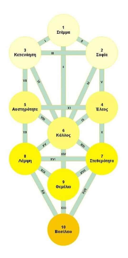 Ι.Δάκογλου: Το «Δέντρο της Ζωής» και η Πατρότης του από τον Πυθαγόρα