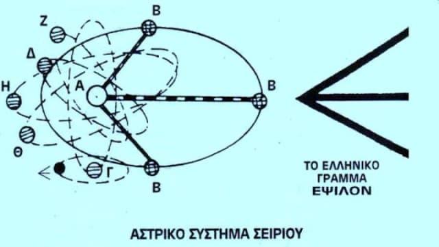 Τα Άστρα του Σειρίου και τι Συμβολίζουν για τους Έλληνες