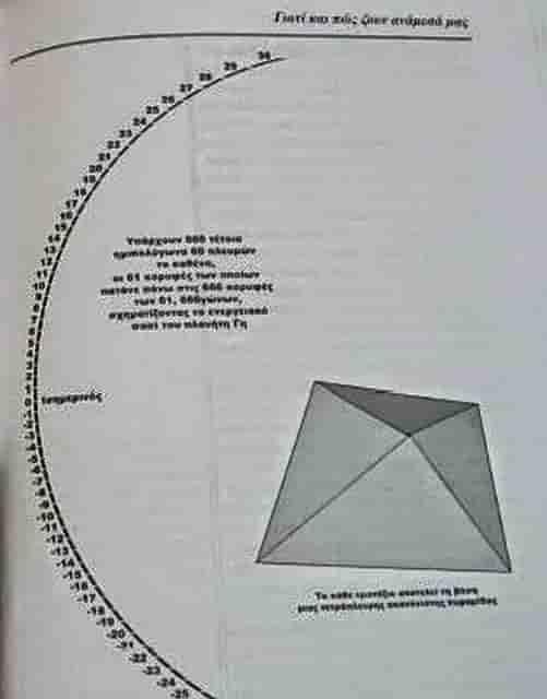 666γωνα του ενεργειακού πλέγματος