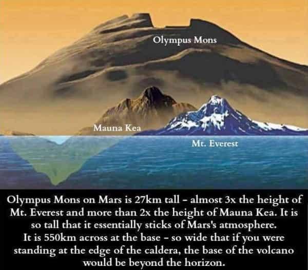Ο Όλυμπος του Πλανήτη Άρη: Το μεγαλύτερο βουνό στο ηλιακό σύστημα προκαλεί δέος με τις διαστάσεις του