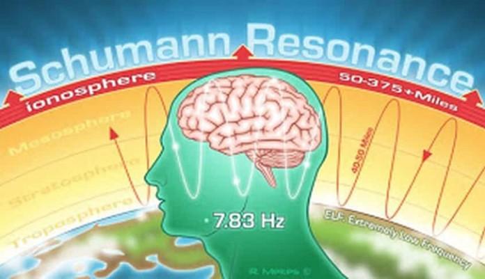 Τι είναι η Αντήχηση Schumann της Γης και Γιατί Αυξάνεται αναπάντεχα