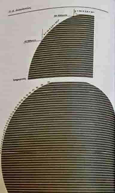 το σώμα της Γης