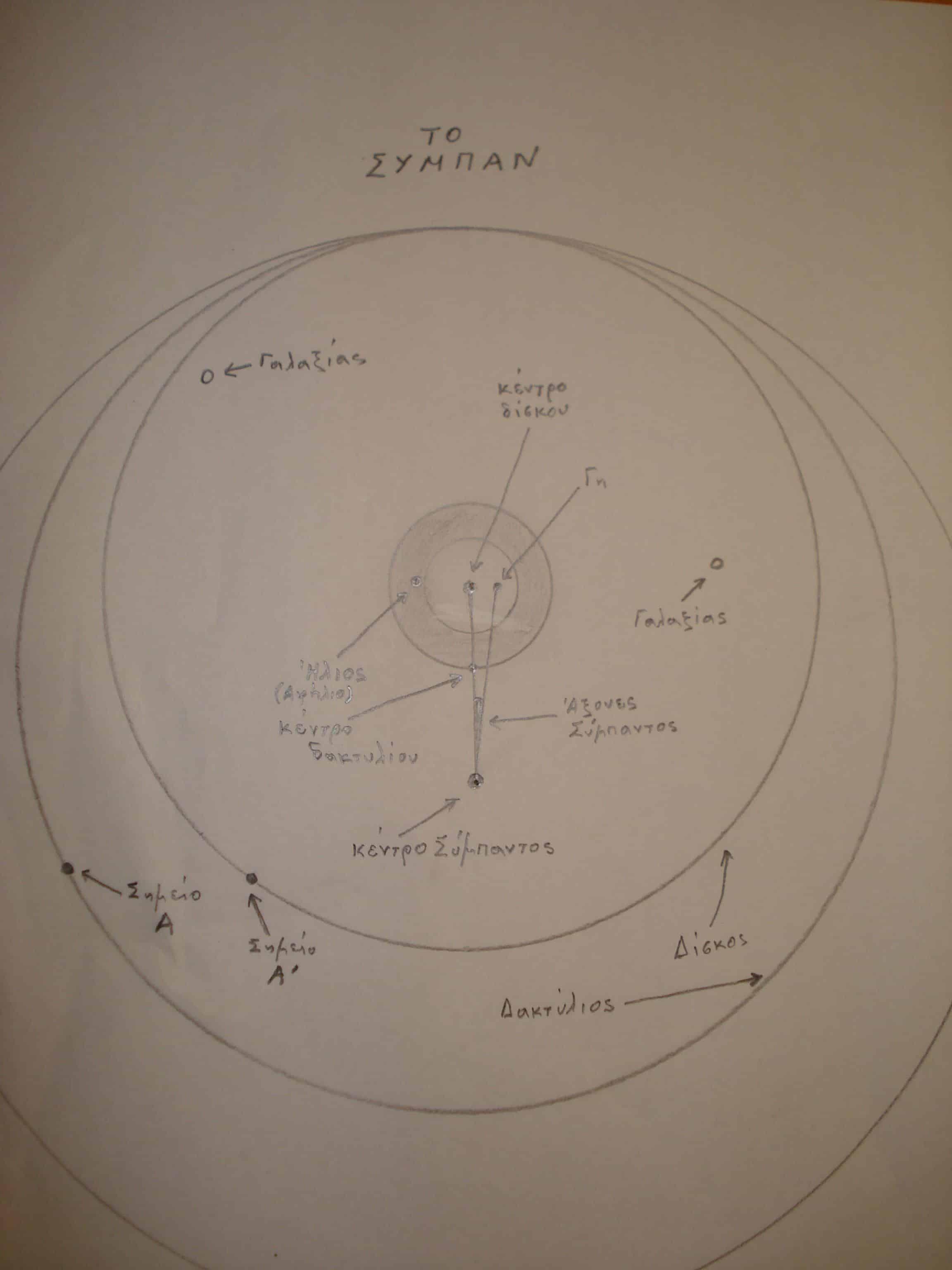 Η περιγραφή του Σύμπαντος - Κατά τον Ιδομενέα
