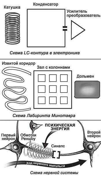 ρωσικη εκόνα που σχετίζεται με τον Λαβύρινθο της Κρήτης