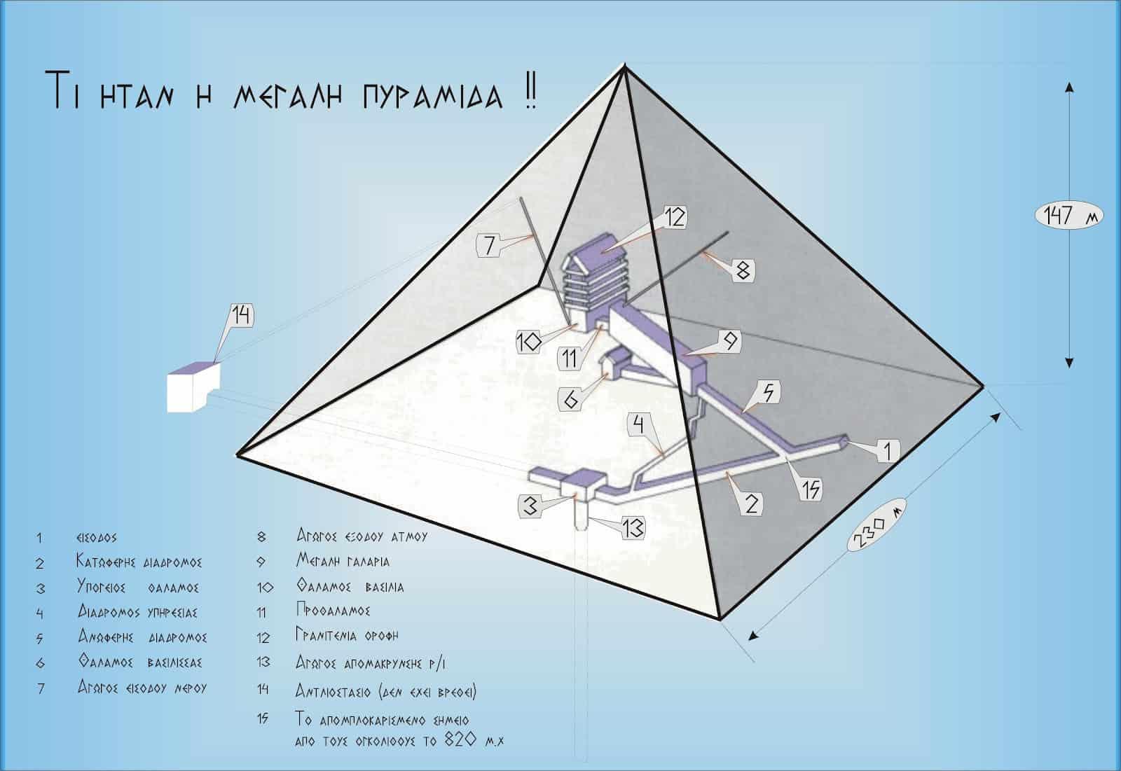 Πυραμίδα σχεδιάγραμμα