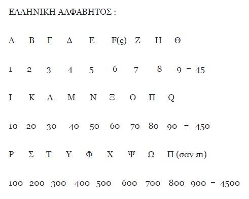 Αλφαριθμητικό σύστημα