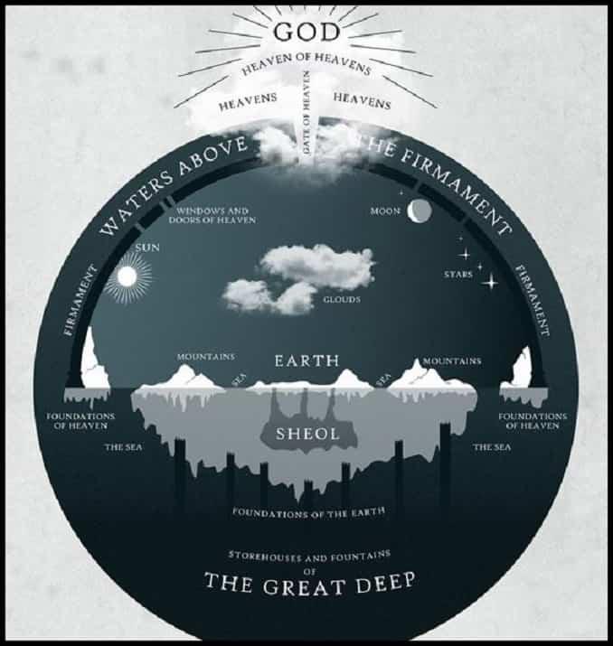 Παλαιά Διαθήκη: Η Γη είναι 5508 ετών, είναι Επίπεδη και Αντί της Γης Κινείται ο Ήλιος!!!