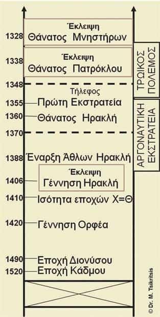 Ο Τρωικός Πόλεμος ξεκίνησε το 1347 π.Χ. - Ο Ηρακλής γεννήθηκε το 1406 π.Χ.