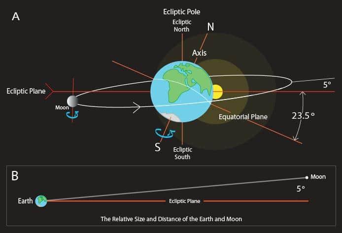 7 παρατυπίες που υποδηλώνουν ότι η Σελήνη έχει κατασκευαστεί