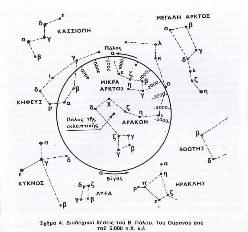 Η Οδύσσεια Εξελίχθηκε όταν η Γη ήταν Ανάποδα