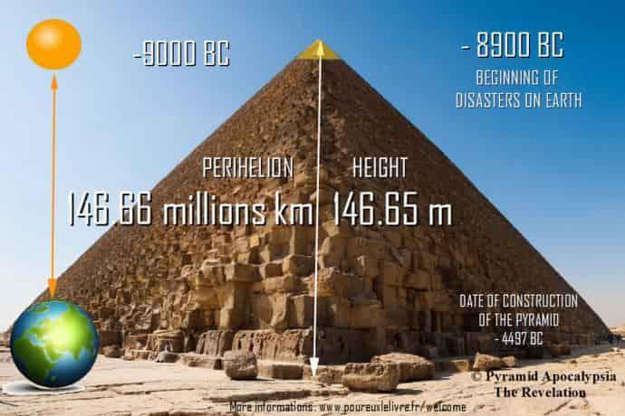 Το Μυστικό της Πυραμίδας Ξεκλείδωσε!