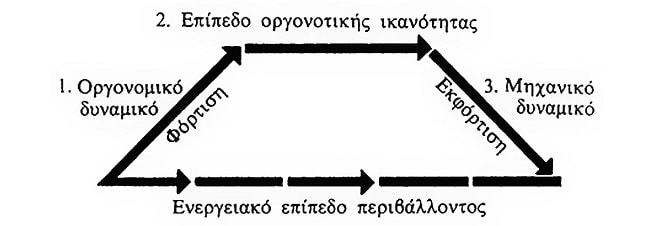 Κοσμική Οργόνη και Αιθέρας