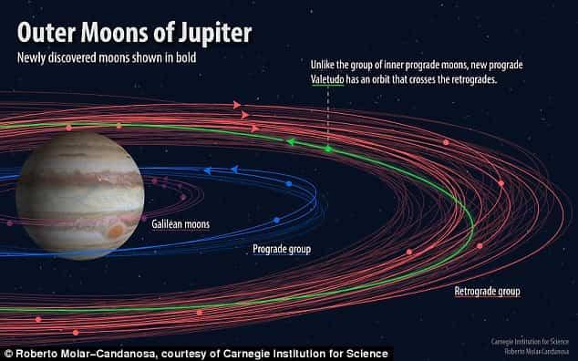 Αστρονόμοι Έψαχναν για τον Νιμπίρου όταν Βρήκαν Παράξενα Αντικείμενα στον Πλανήτη Δία !!!