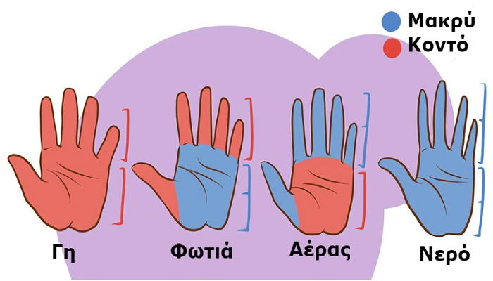 Τι Δείχνουν Αυτοί οι 4 Τύποι Χεριών για το Χαρακτήρα μας