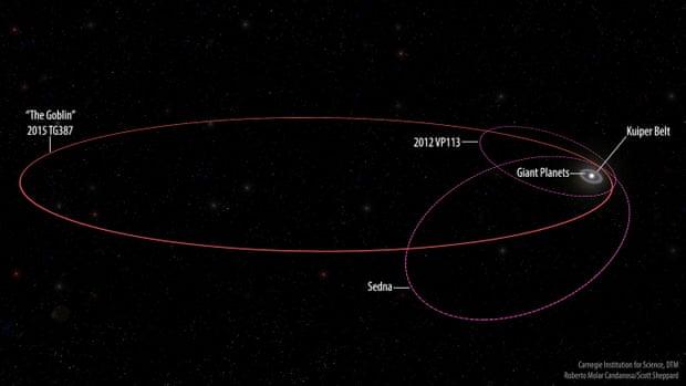 Αστρονόμοι Ανακάλυψαν Νέο Πλανήτη. Είναι η Απόδειξη του Νιμπίρου στην Άκρη του Ηλιακού μας Συστήματος;