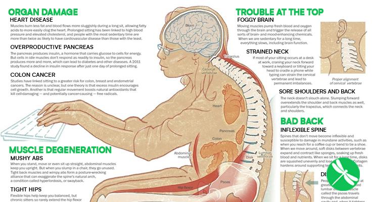11 Βλαβερές Συνέπειες της Μακρόχρονης Καθιστικής Ζωής. Μήπως Γινόμαστε Ανάπηροι σιγά-σιγά χωρίς να το καταλάβουμε;